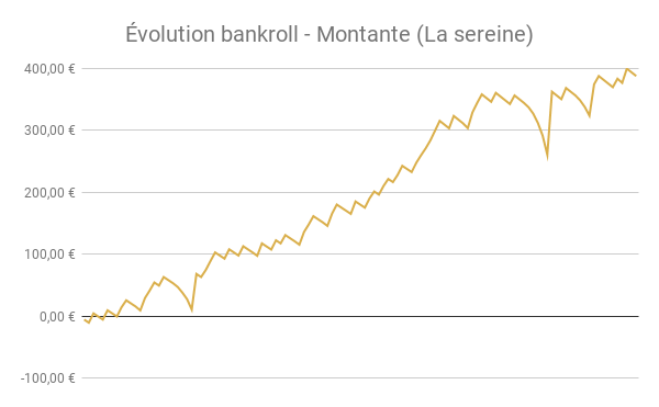Évolution bankroll montante pronostiqueur foot
