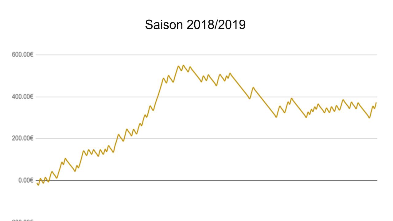 [VIDEO] Notre bilan de la saison 2018/2019