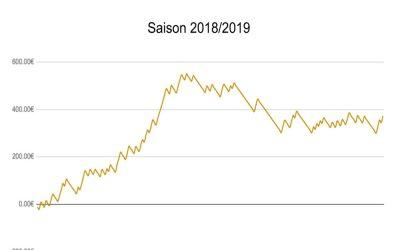 PRONOSTIQUEUR FOOT : 18% DE ROI SUR LA SAISON 2018/2019